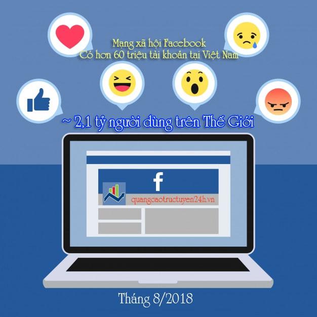 Tại Việt Nam, hiện tại đã có hơn 60 triệu tài khoản đang sử dụng Facebook