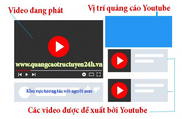 Một ví dụ về Quảng cáo hiển thị trên Youtube