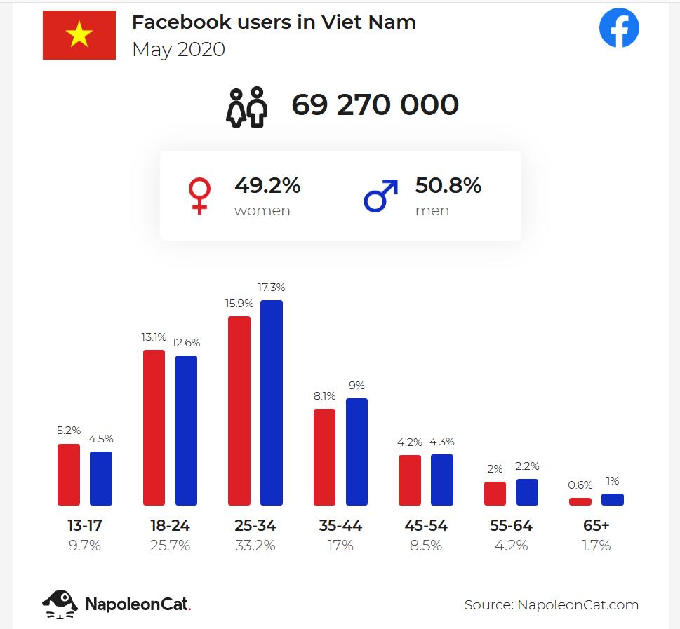 Thống kê Facebook Việt Nam 2020 - Người dùng Facebook tại Việt Nam 2020 -  Facebook user in