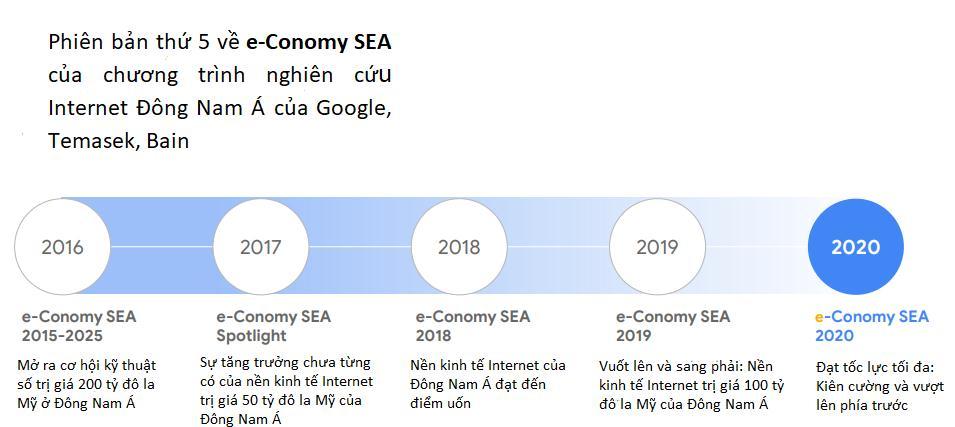 Phiên bản thứ 5 về e-Conomy SEA của chương trình nghiên cứu Internet Đông Nam Á của Google, Temasek, Bain