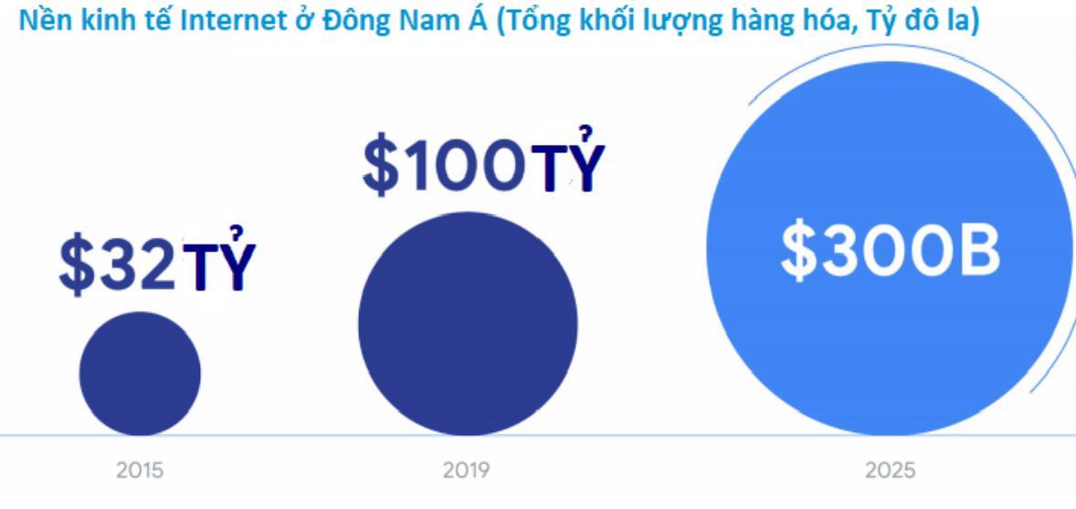 Nen-kinh-te-Internet-o-Dong-Nam-A