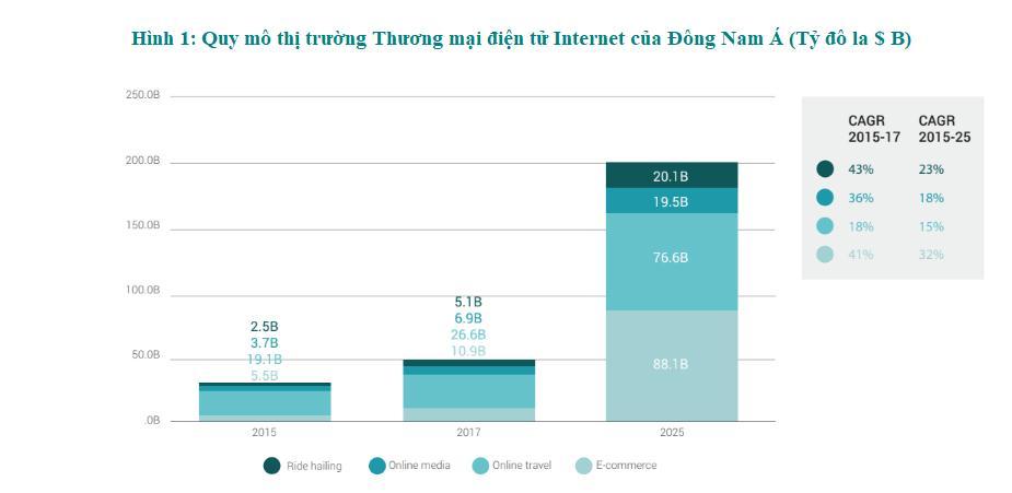Biểu đồ Quy mô thị trường Thương mại điện tử Internet của Đông Nam Á